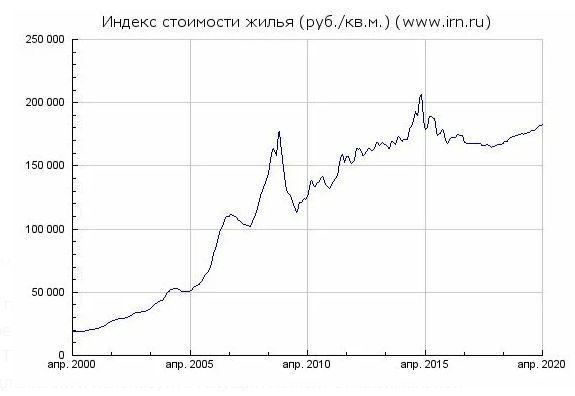 Индекс стоимости жилья